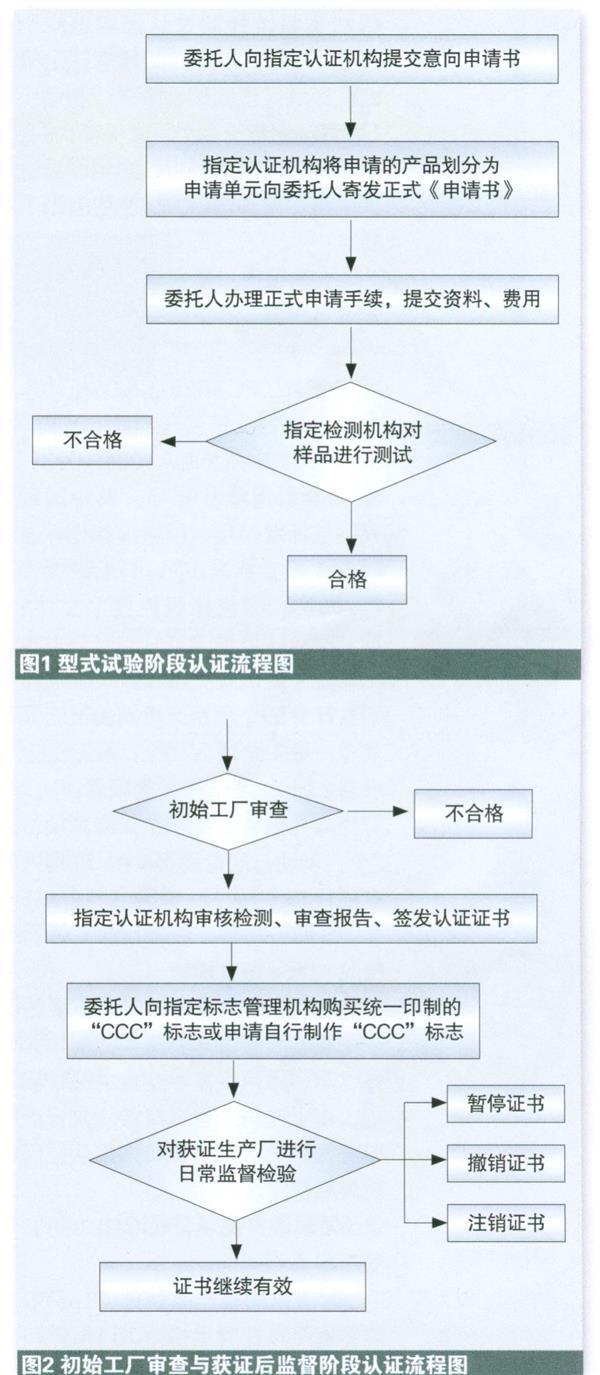 中国进口汽车产品试验认证制度